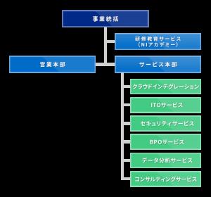 株式会社エヌ・アンド・アイ・システムズの体制図
