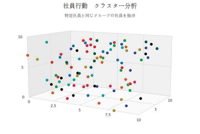 行動パターンによる社員のグループ化 ~クラスター分析~